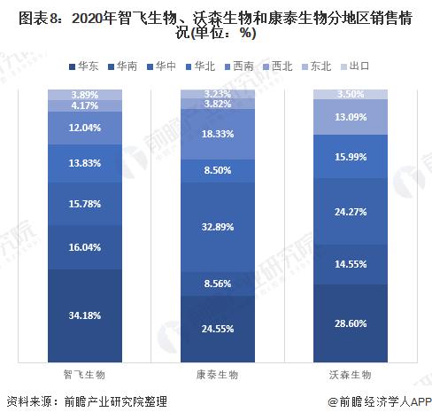 图表8:2020年智飞生物、沃森生物和康泰生物分地区销售情况(单位:%)