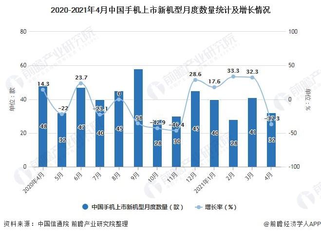 2020-2021年4月中国手机上市新机型月度数量统计及增长情况