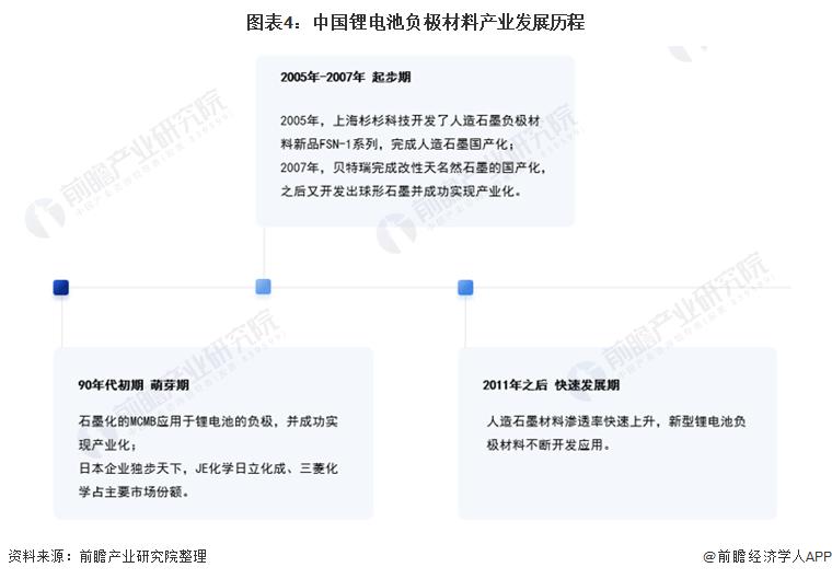 图表4:中国锂电池负极材料产业发展历程