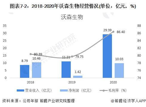 图表7-2:2018-2020年沃森生物经营情况(单位:亿元,%)