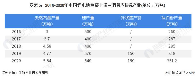 图表5:2016-2020年中国锂电池负极上游材料供应情况产量(单位:万吨)