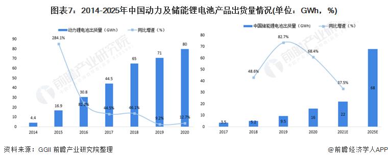 图表7:2014-2025年中国动力及储能锂电池产品出货量情况(单位:GWh,%)