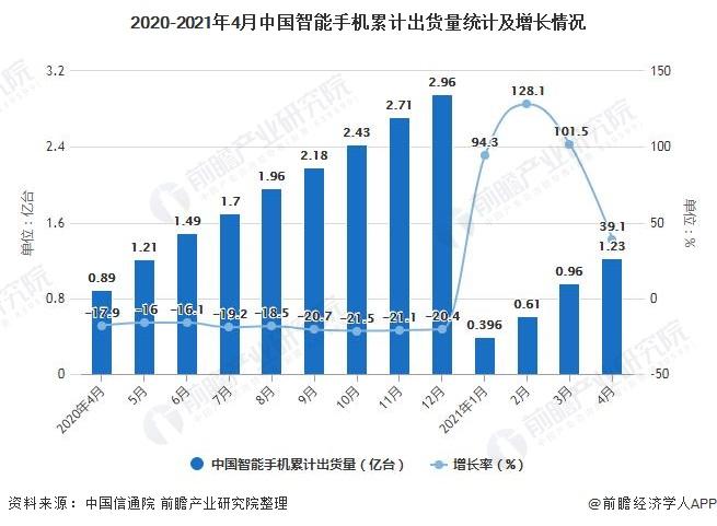 2020-2021年4月中国智能手机累计出货量统计及增长情况