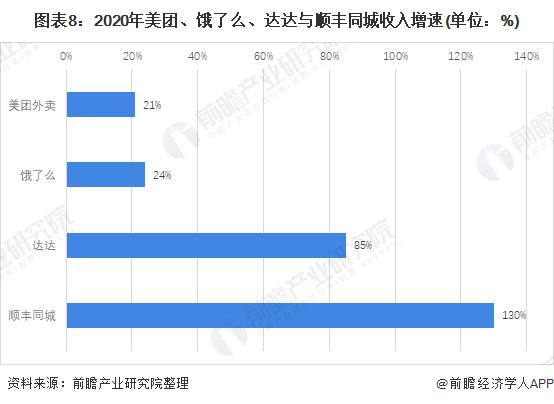 图表8:2020年美团、饿了么、达达与顺丰同城收入增速(单位:%)