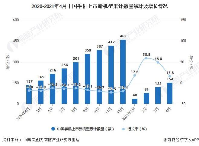 2020-2021年4月中国手机上市新机型累计数量统计及增长情况