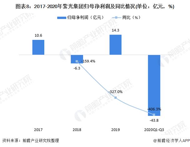 图表8:2017-2020年紫光集团归母净利润及同比情况(单位:亿元,%)