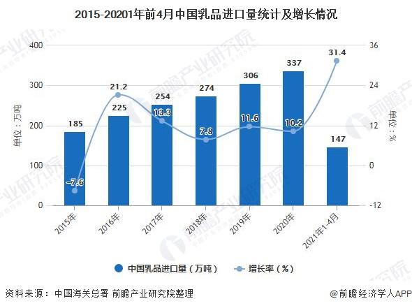 2015-20201年前4月中国乳品进口量统计及增长情况