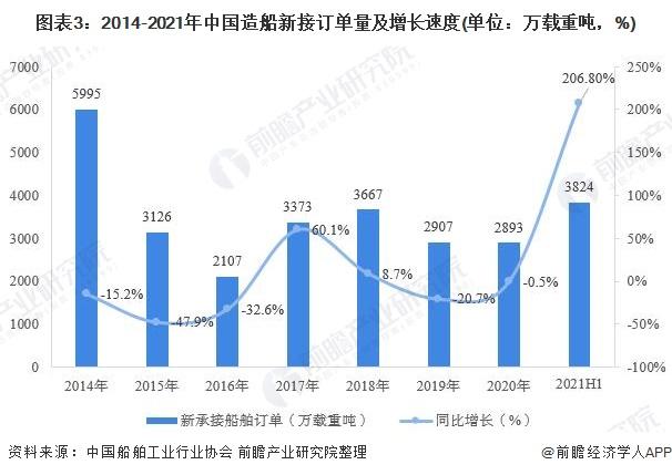 图表3:2014-2021年中国造船新接订单量及增长速度(单位:万载重吨,%)