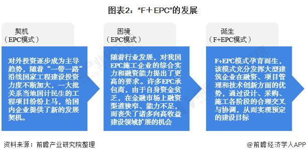"""图表2:""""F+EPC""""的发展"""