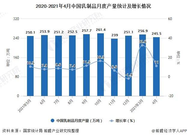 2020-2021年4月中国乳制品月度产量统计及增长情况