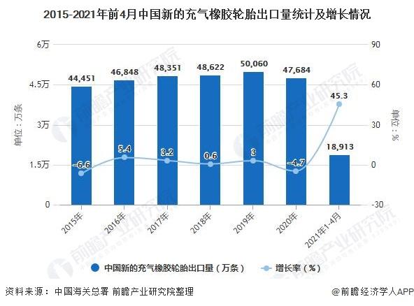 2015-2021年前4月中国新的充气橡胶轮胎出口量统计及增长情况
