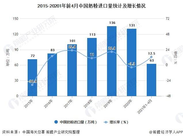 2015-20201年前4月中国奶粉进口量统计及增长情况