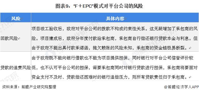 """图表9:""""F+EPC""""模式对平台公司的风险"""