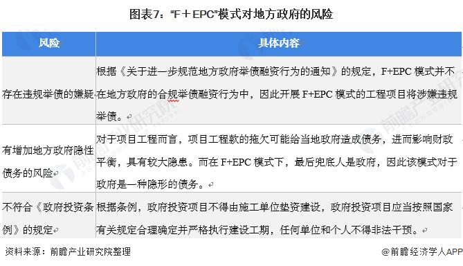 """图表7:""""F+EPC""""模式对地方政府的风险"""