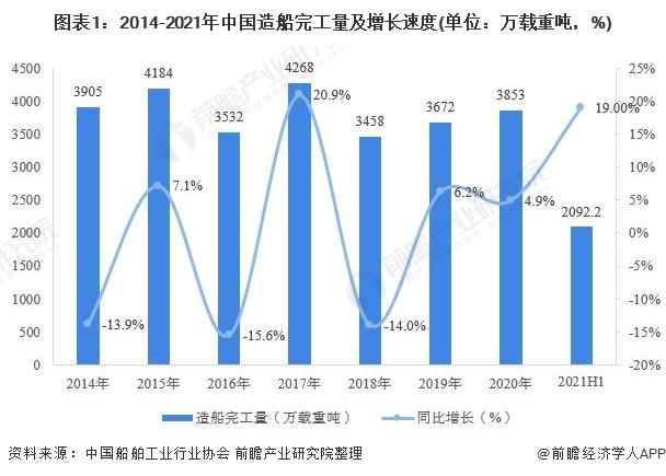 图表1:2014-2021年中国造船完工量及增长速度(单位:万载重吨,%)