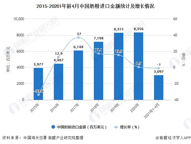 2015-20201年前4月中国奶粉进口金额统计及增长情况