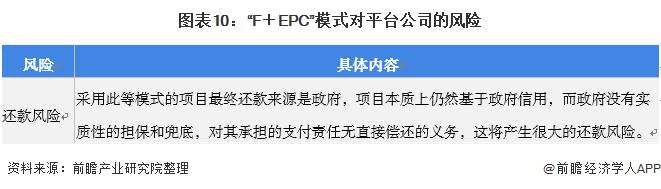 """图表10:""""F+EPC""""模式对平台公司的风险"""