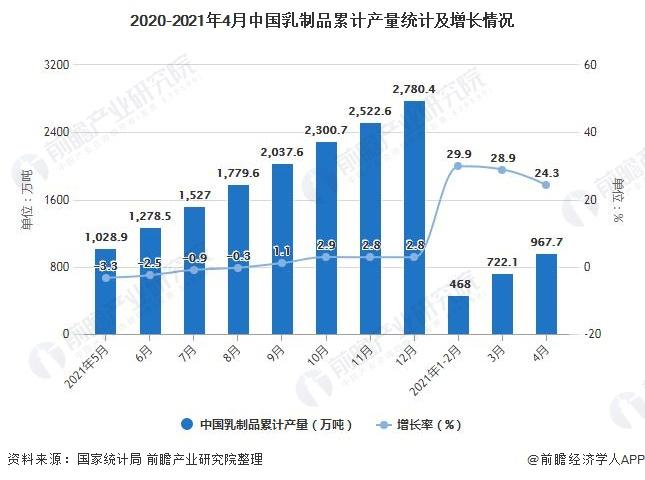 2020-2021年4月中国乳制品累计产量统计及增长情况