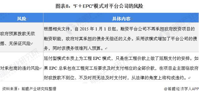 """图表8:""""F+EPC""""模式对平台公司的风险"""