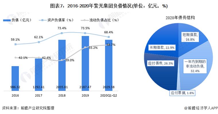 图表7:2016-2020年紫光集团负债情况(单位:亿元,%)