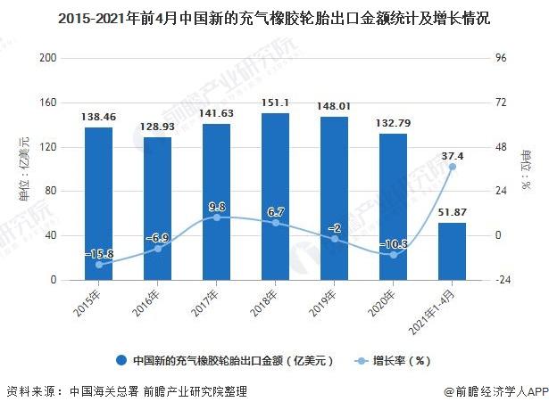 2015-2021年前4月中国新的充气橡胶轮胎出口金额统计及增长情况