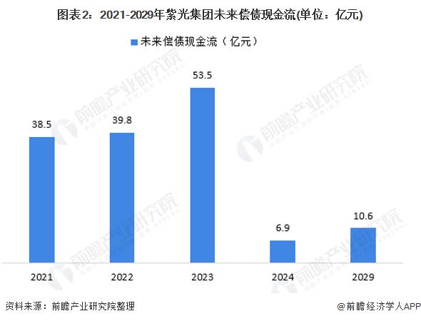 图表2:2021-2029年紫光集团未来偿债现金流(单位:亿元)