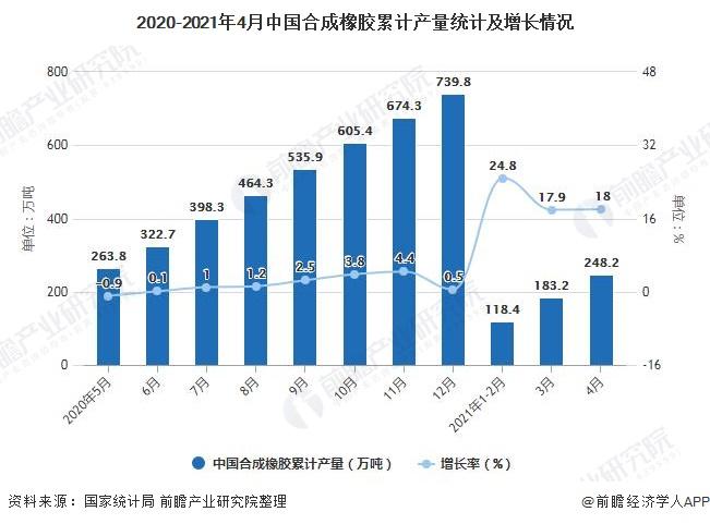 2020-2021年4月中国合成橡胶累计产量统计及增长情况
