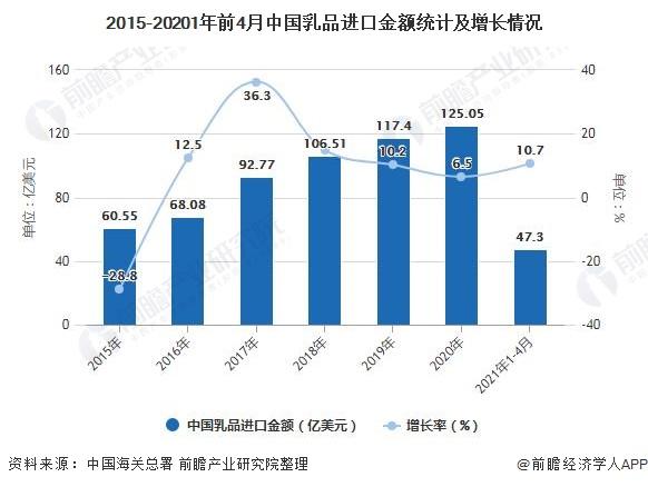 2015-20201年前4月中国乳品进口金额统计及增长情况
