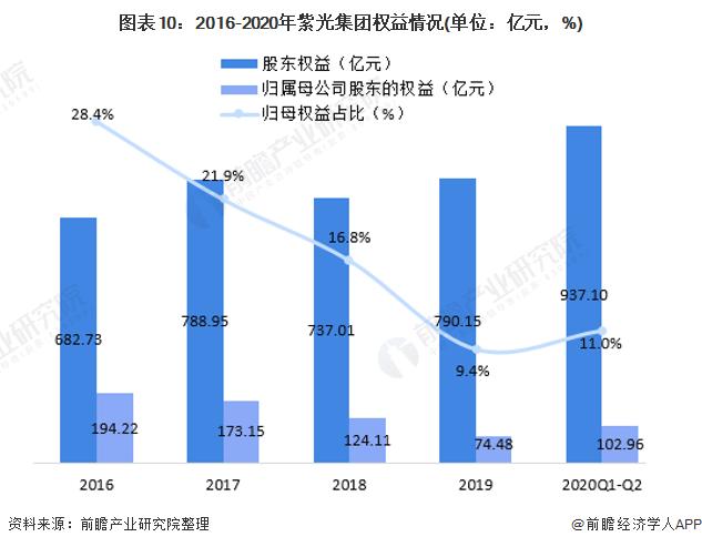 图表10:2016-2020年紫光集团权益情况(单位:亿元,%)