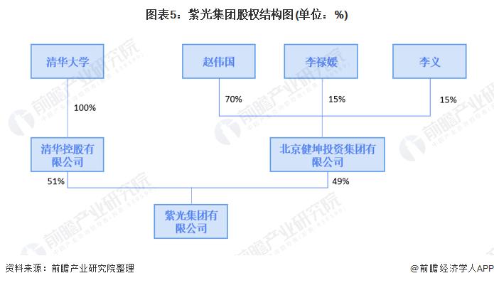图表5:紫光集团股权结构图(单位:%)
