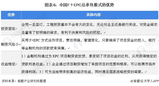 图表6:中国F+EPC总承包模式的优势