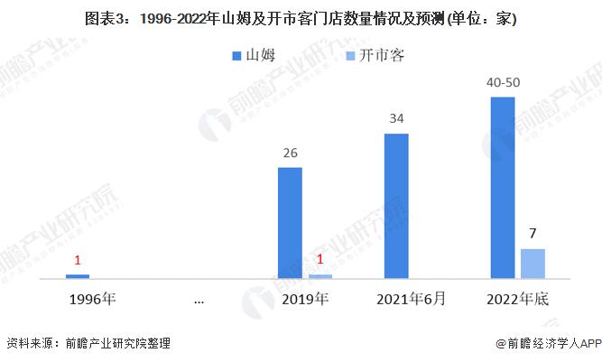 图表3:1996-2022年山姆及开市客门店数量情况及预测(单位:家)