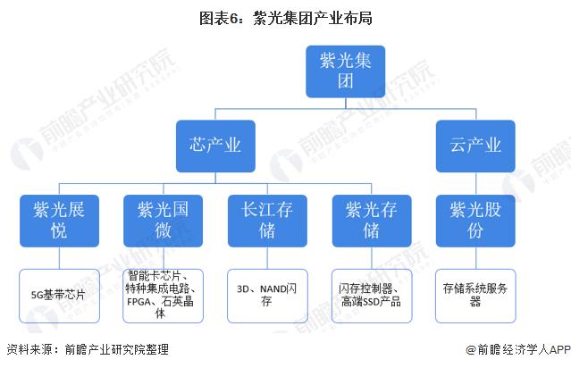图表6:紫光集团产业布局