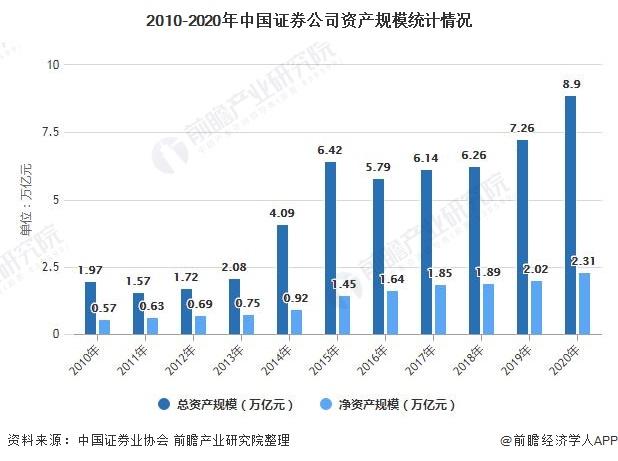 2010-2020年中国证券公司资产规模统计情况
