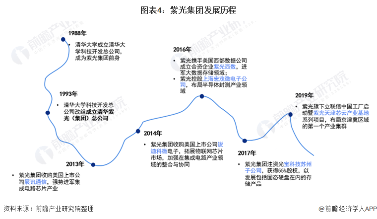 图表4:紫光集团发展历程