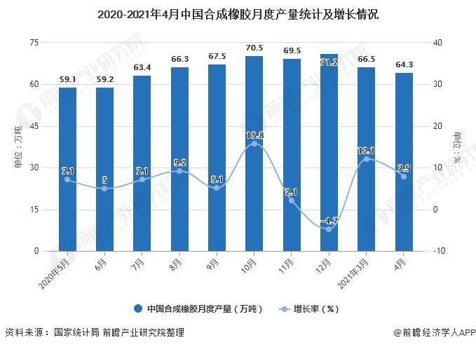 2020-2021年4月中国合成橡胶月度产量统计及增长情况