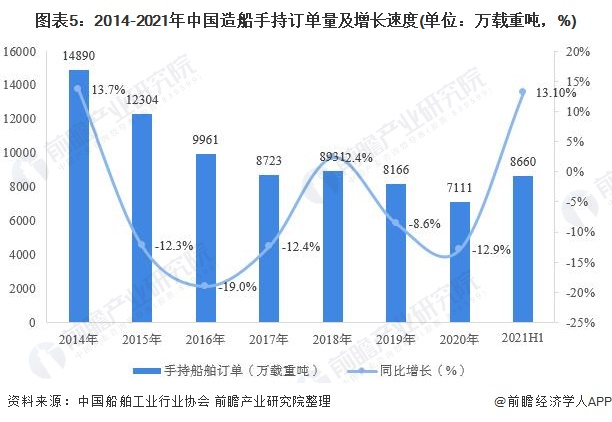 图表5:2014-2021年中国造船手持订单量及增长速度(单位:万载重吨,%)