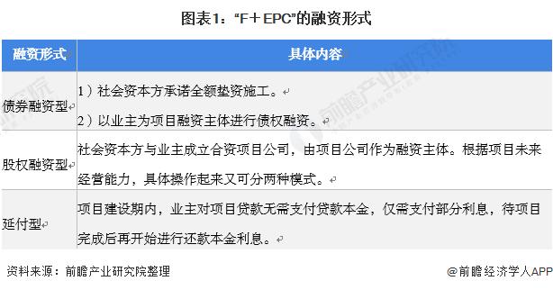 """图表1:""""F+EPC""""的融资形式"""