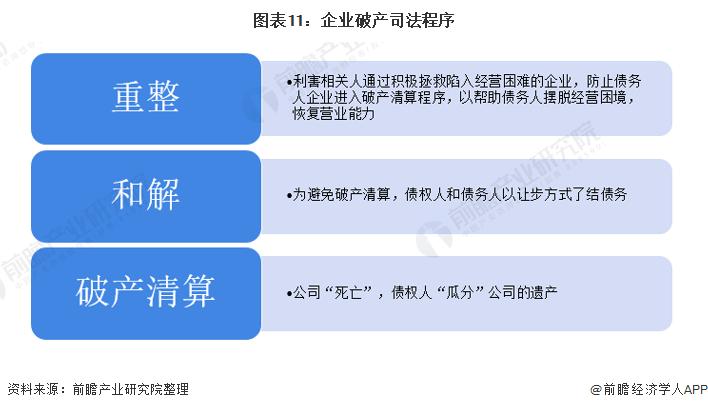 图表11:企业破产司法程序