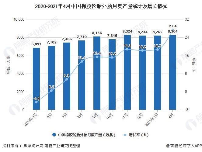 2020-2021年4月中国橡胶轮胎外胎月度产量统计及增长情况
