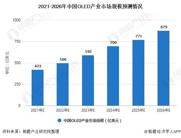 2021-2026年中国OLED产业市场规模预测情况