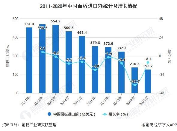 2011-2020年中国面板进口额统计及增长情况