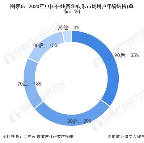 图表6:2020年中国在线音乐娱乐市场用户年龄结构(单位:%)
