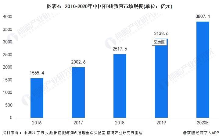 图表4:2016-2020年中国在线教育市场规模(单位:亿元)