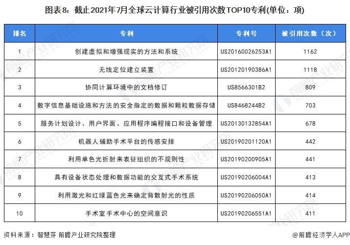 图表8:截止2021年7月全球云计算行业被引用次数TOP10专利(单位:项)