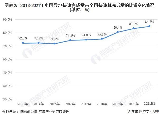 图表2:2013-2021年中国异地快递完成量占全国快递总完成量的比重变化情况(单位:%)