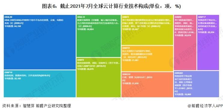 图表6:截止2021年7月全球云计算行业技术构成(单位:项,%)