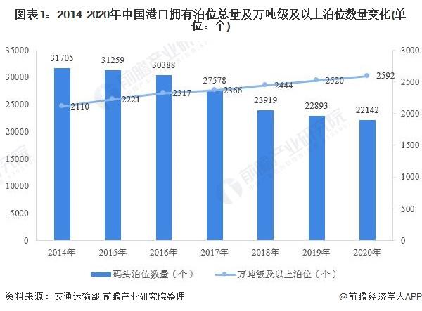 图表1:2014-2020年中国港口拥有泊位总量及万吨级及以上泊位数量变化(单位:个)