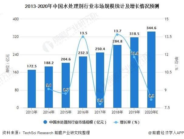 2013-2020年中国水处理剂行业市场规模统计及增长情况预测