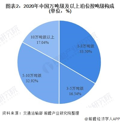 图表2:2020年中国万吨级及以上泊位按吨级构成(单位:%)